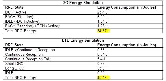 3G 与 4G 各个阶段的能量消耗示意(来源:Comparing LTE and 3G Energy Consumption,AT&T)