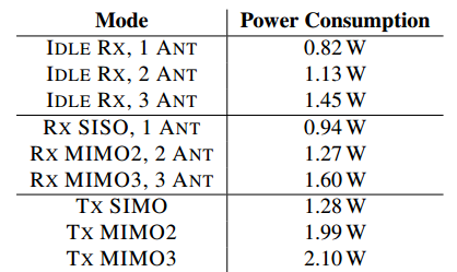 802.11n 不同工作模式下的功率(来源:Demystifying 802.11n Power Consumption)